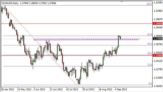 EUR/USD Forecast September 11, 2012, Technical Analysis