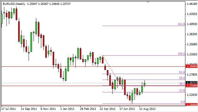 EUR/USD Forecast for the week of September 3, 2012, Technical Analysis