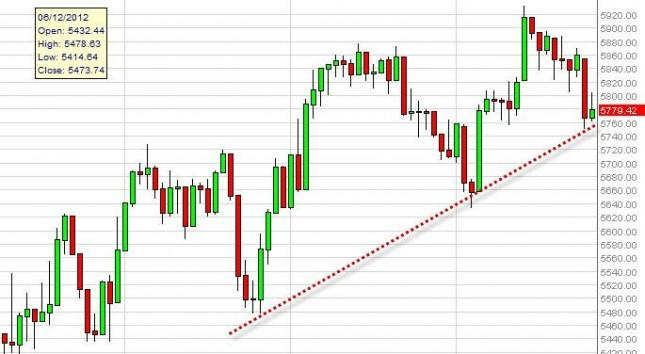 FTSE 100 Index Forecast September 28, 2012, Technical Analysis