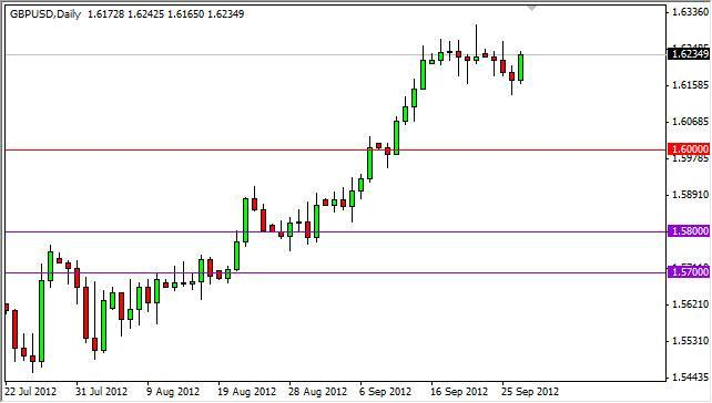 GBP/USD Forecast September 28, 2012, Technical Analysis