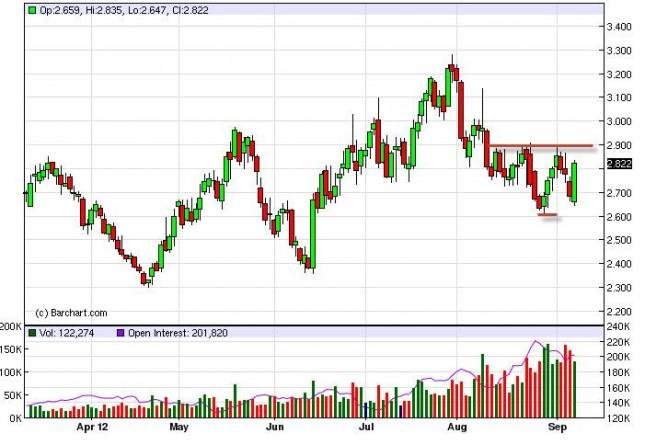 Natural Gas Forecast September 11, 2012, Technical Analysis