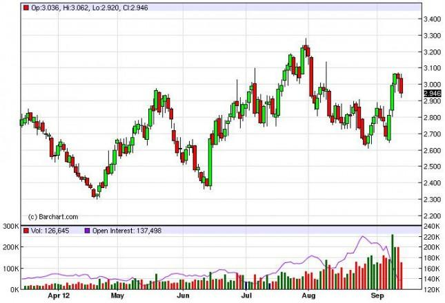 Natural Gas Forecast September 17, 2012, Technical Analysis