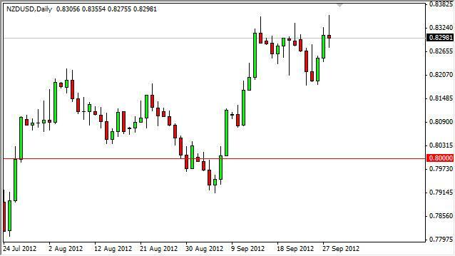 NZD/USD Forecast October 1, 2012, Technical Analysis