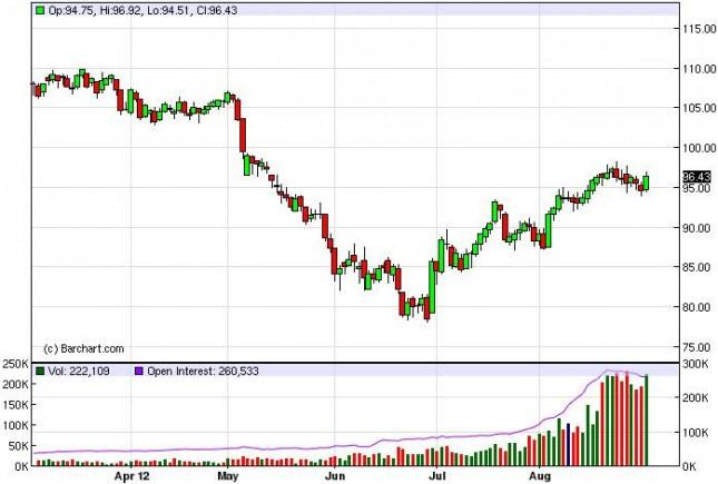 Crude Oil Prices September 3, 2012, Technical Analysis