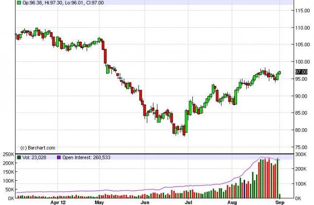 Crude Oil Prices September 4, 2012 Technical