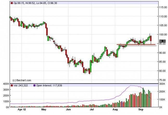 Crude Oil Prices September 18, 2012, Technical