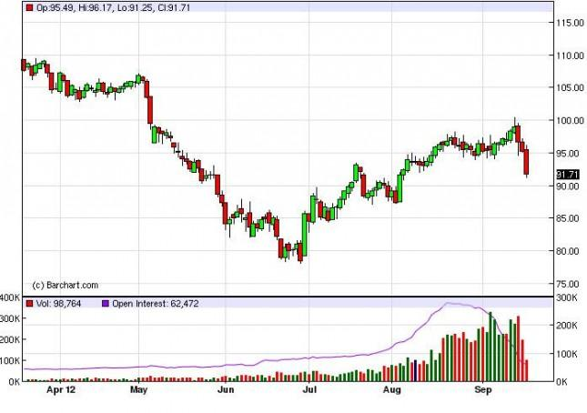 Crude Oil Prices September 20, 2012, Technical