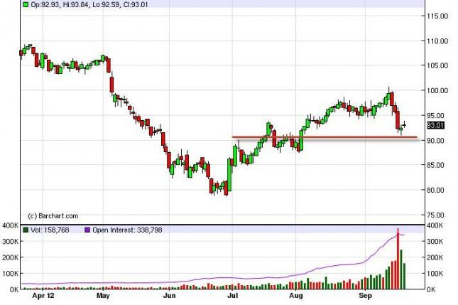 Crude Oil Prices September 24, 2012, Technical Analysis