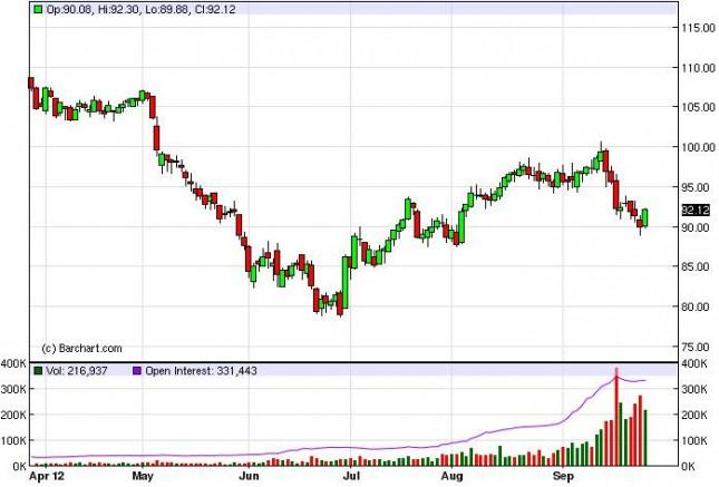 Crude Oil Prices September 28, 2012, Technical Analysis