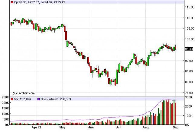 Crude Oil Prices September 5, 2012, Technical