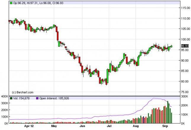 Crude Oil Prices September 12, 2012, Technical