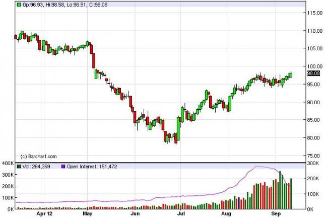 Crude Oil Prices September 14, 2012, Technical Analysis