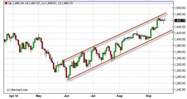 S&P 500 Index Forecast September 24, 2012, Technical Analysis