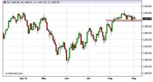 S&P 500 Index Forecast September 6, 2012, Technical Analysis