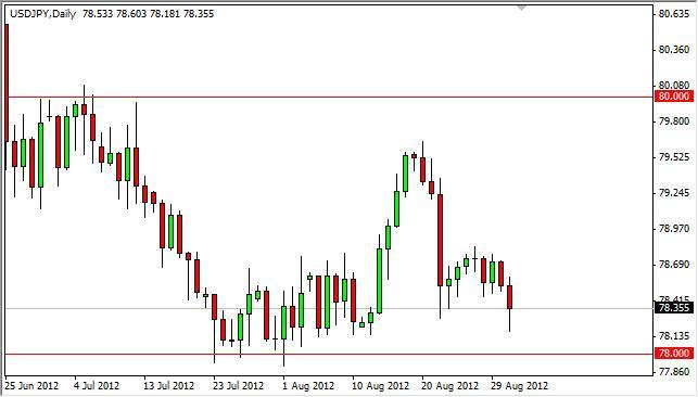 USD/JPY Forecast September 3, 2012, Technical Analysis
