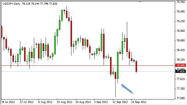 USD/JPY Forecast September 25, 2012, Technical Analysis