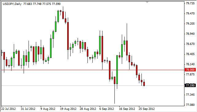 USD/JPY Forecast September 28, 2012, Technical Analysis