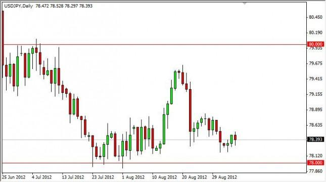 USD/JPY Forecast September 6, 2012, Technical Analysis