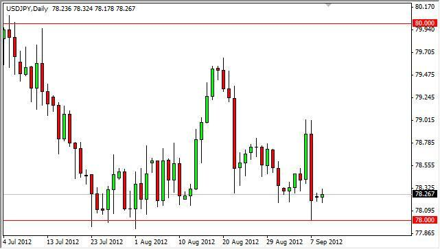 USD/JPY Forecast September 11, 2012, Technical Analysis