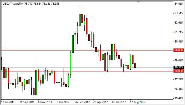 USD/JPY Forecast for the week of September 3, 2012, Technical Analysis