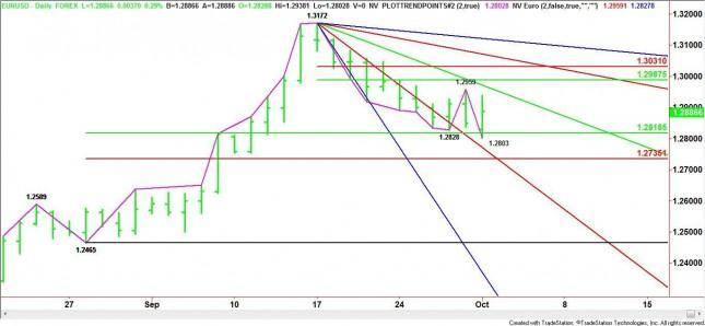 EUR/USD Mid-Session Analysis for October 1, 2012