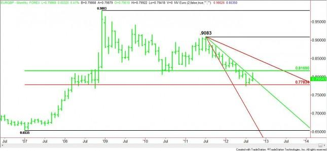 EUR/GBP Monthly Analysis for October 2012