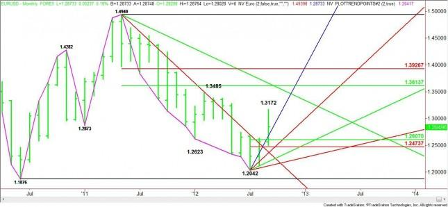 EUR/USD Monthly Analysis for October 2012