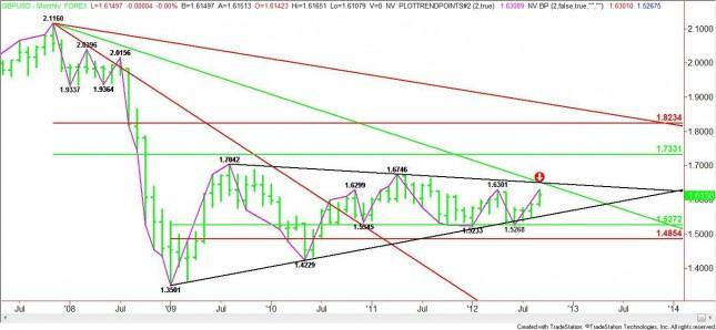 GBP/USD Monthly Analysis for October 2012