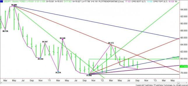 USD/JPY Monthly Analysis for October 2012
