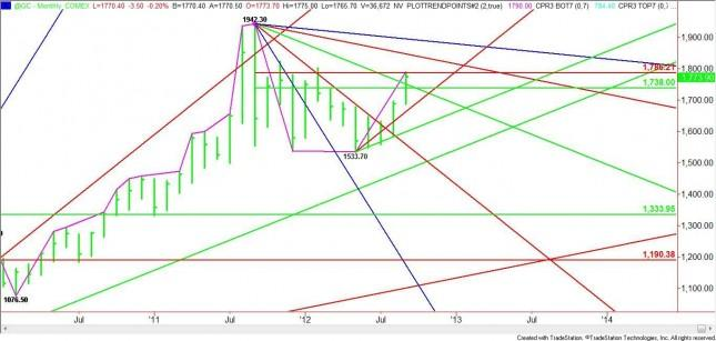 Nearby Gold Monthly Analysis for October 2012