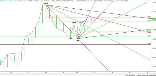 EUR/USD Mid-Session Analysis for October 5, 2012