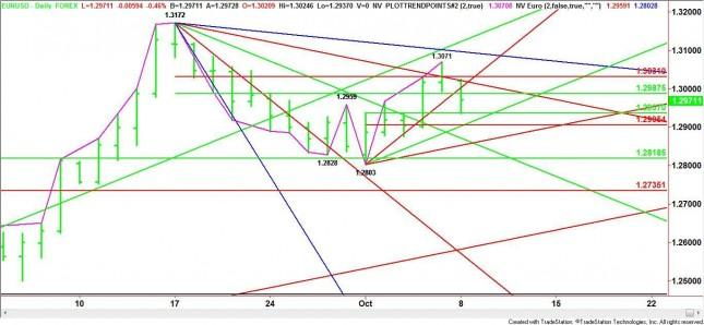 EUR/USD Mid-Session Analysis for October 8, 2012