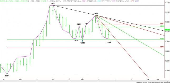EUR/USD Mid-Session Analysis for October 11, 2012