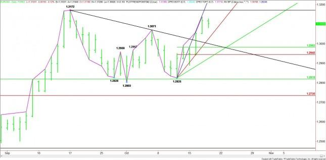 EUR/USD Mid-Session Analysis for October 18, 2012