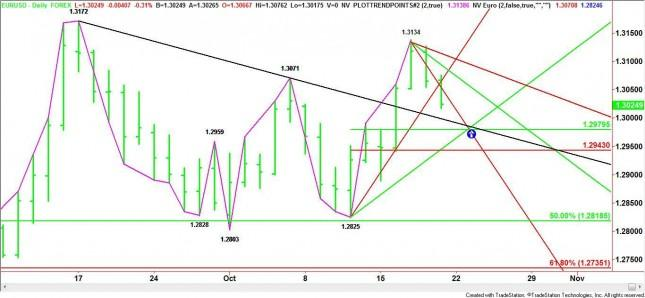 EUR/USD Mid-Session Analysis for October 19, 2012