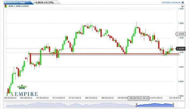 AUD/USD Forecast October 16, 2012, Technical Analysis