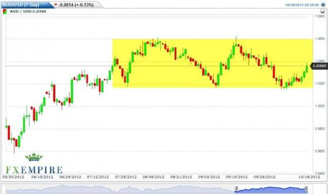 AUD/USD Forecast October 19, 2012, Technical Analysis