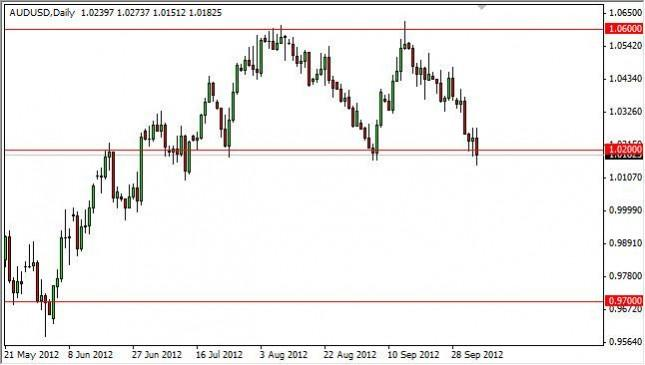 AUD/USD Forecast October 8, 2012, Technical Analysis