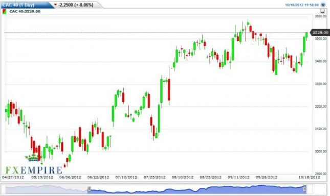 CAC 40 Forecast October 19, 2012, Technical Analysis