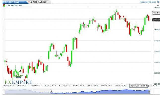 CAC 40 Futures Forecast October 23, 2012, Technical Analysis
