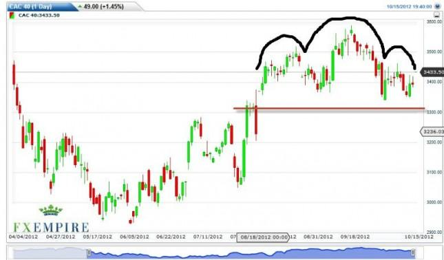 CAC 40 Forecast October 16, 2012, Technical Analysis