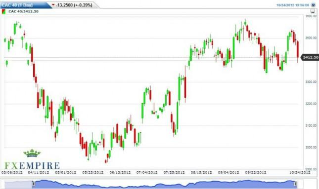CAC 40 Futures Forecast October 25, 2012, Technical Analysis