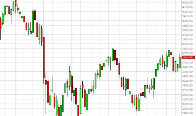 CAC 40 Index forecast for the week of October 22, 2012, Technical Analysis