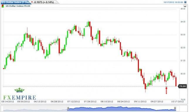 US Dollar Index Forecast October 18, 2012, Technical Analysis