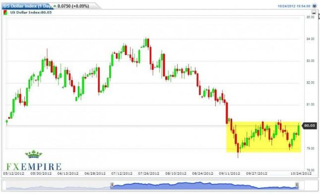 US Dollar Index Futures Forecast October 25, 2012, Technical Analysis
