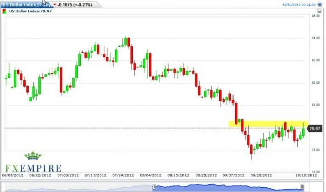 US Dollar Index Forecast October 11, 2012, Technical Analysis