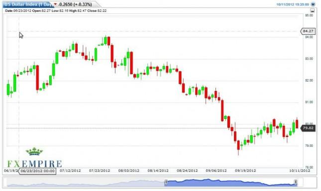 US Dollar Index Forecast October 12, 2012, Technical Analysis
