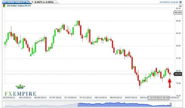 US Dollar Index Forecast October 16, 2012, Technical Analysis