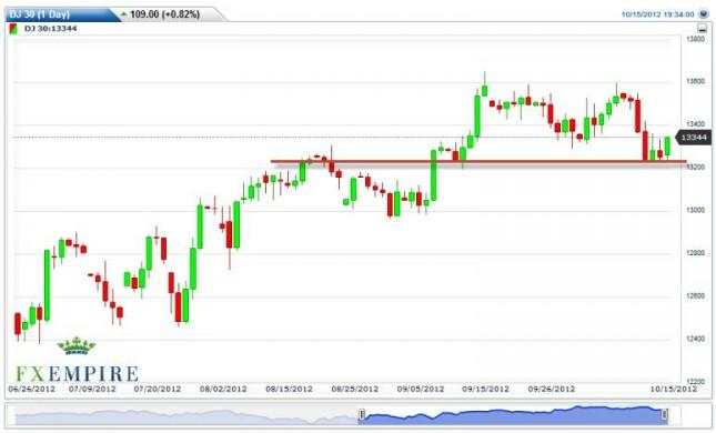 Dow Jones Industrial Average Forecast October 16, 2012, Technical Analysis
