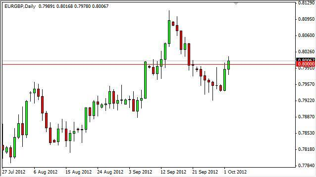 EUR/GBP Forecast October 3, 2012, Technical Analysis